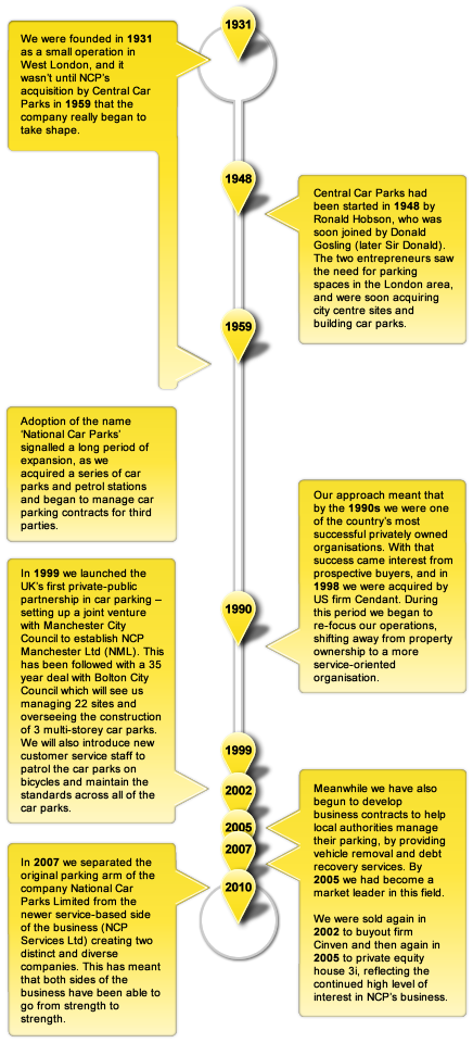 The history of NCP Infographic
